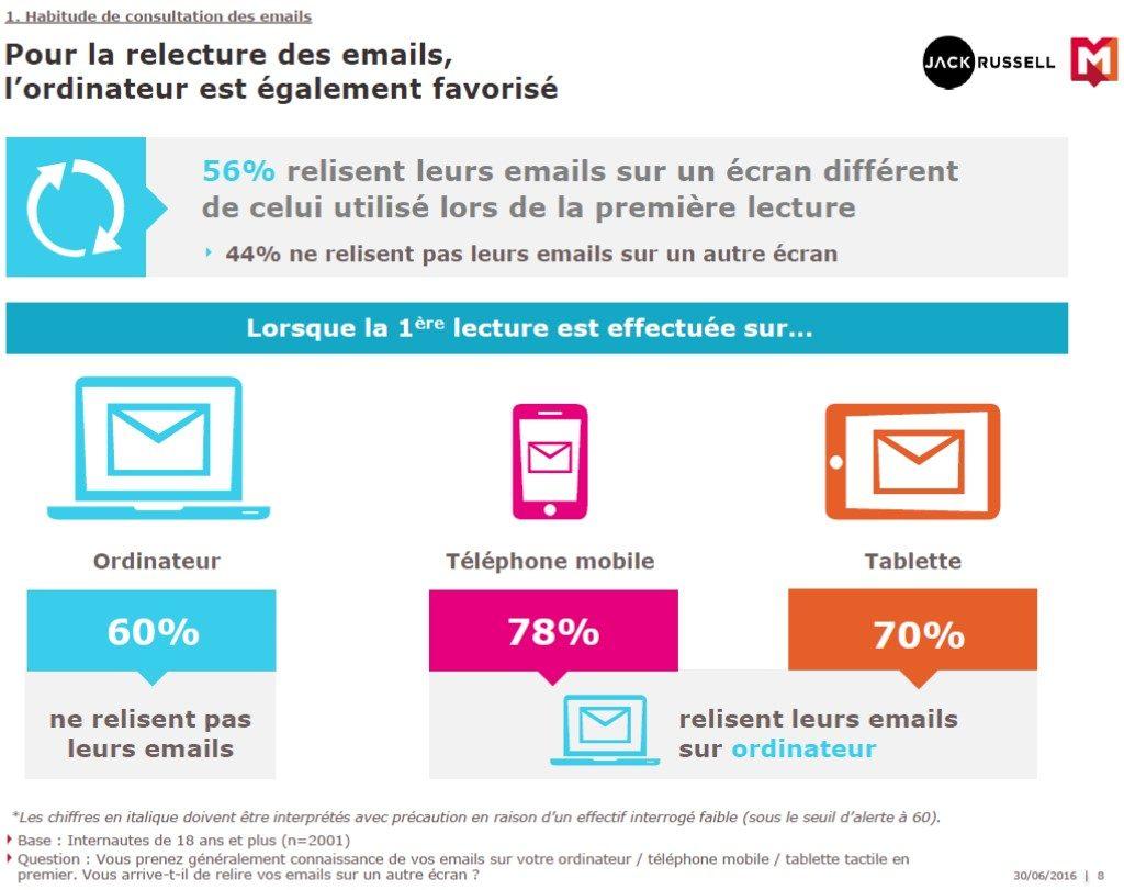 emails-jackrussel-mediametrie