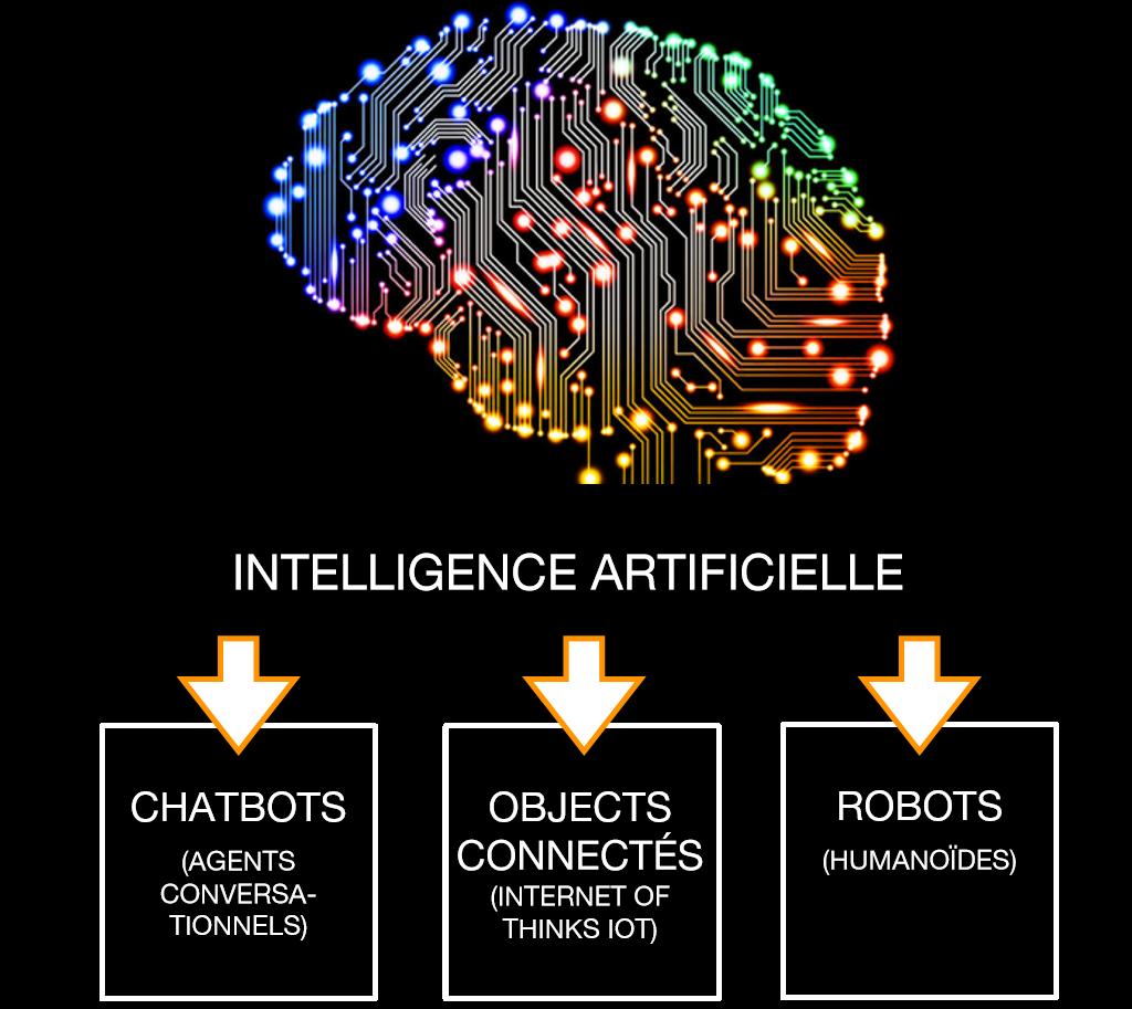 Chatbots IA