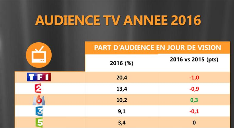 audiences_tv_2016